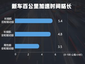 特斯拉Model 3中国上市 新车直降6.6万 续航更长